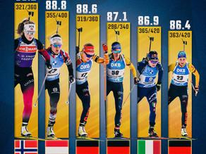 Top-6 Schützinnen der Biathlon Saison 2020/21