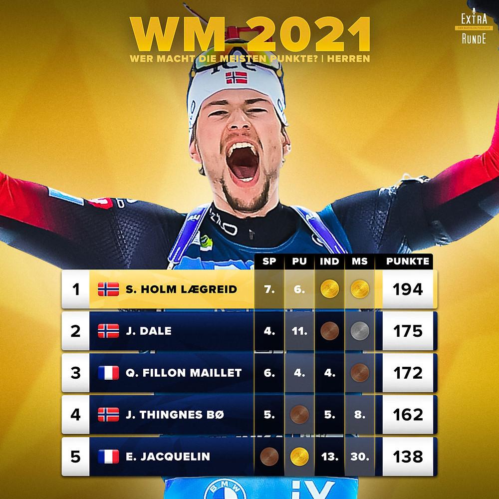 Sturla Holm Laegreid sammelt am meisten Punkte bei den Biathlon Weltmeisterschaften auf der Pokljuka