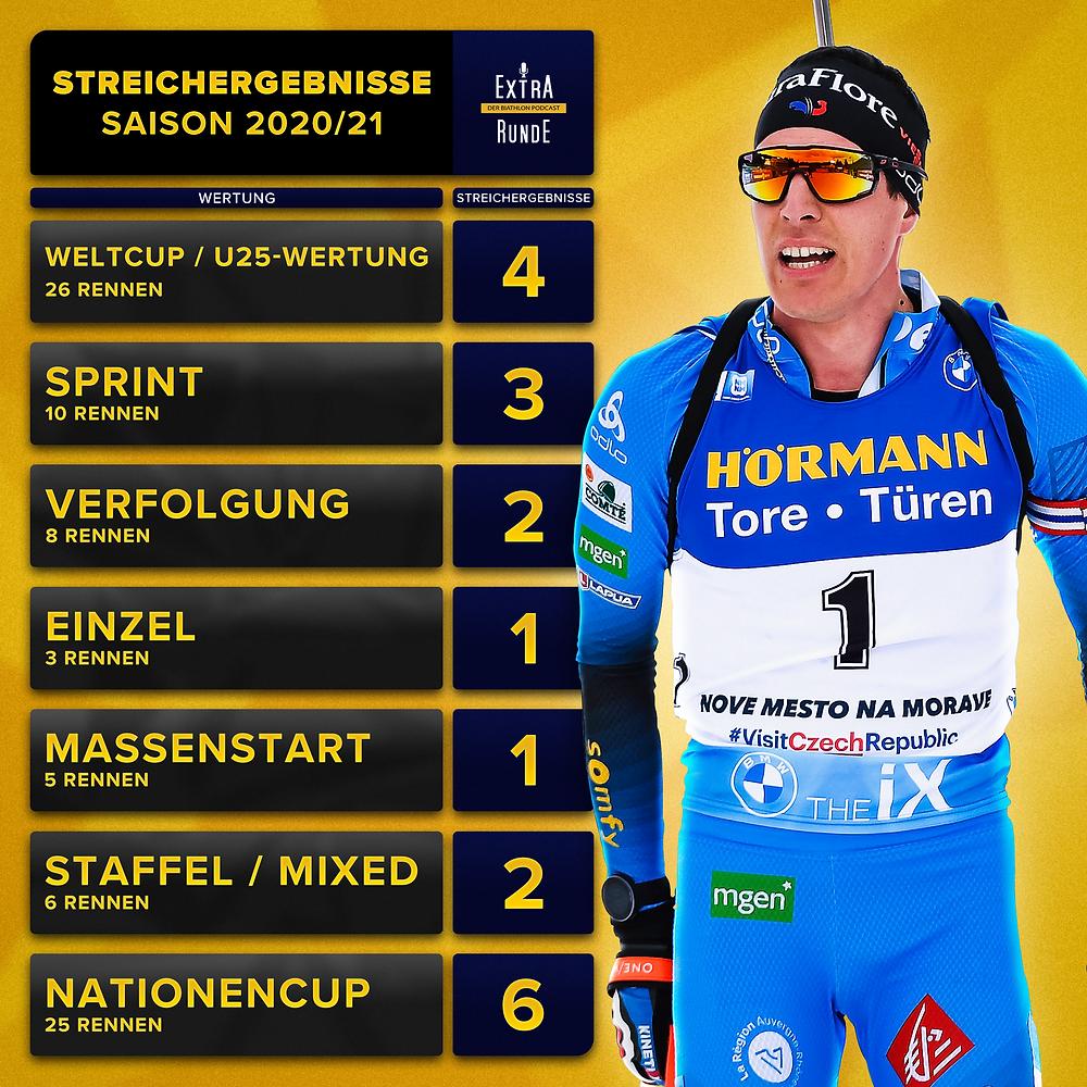 Tabelle der Streichergebnisse im Biathlon Weltcup 2020/21. Quentin Fillon Maillet profitiert.