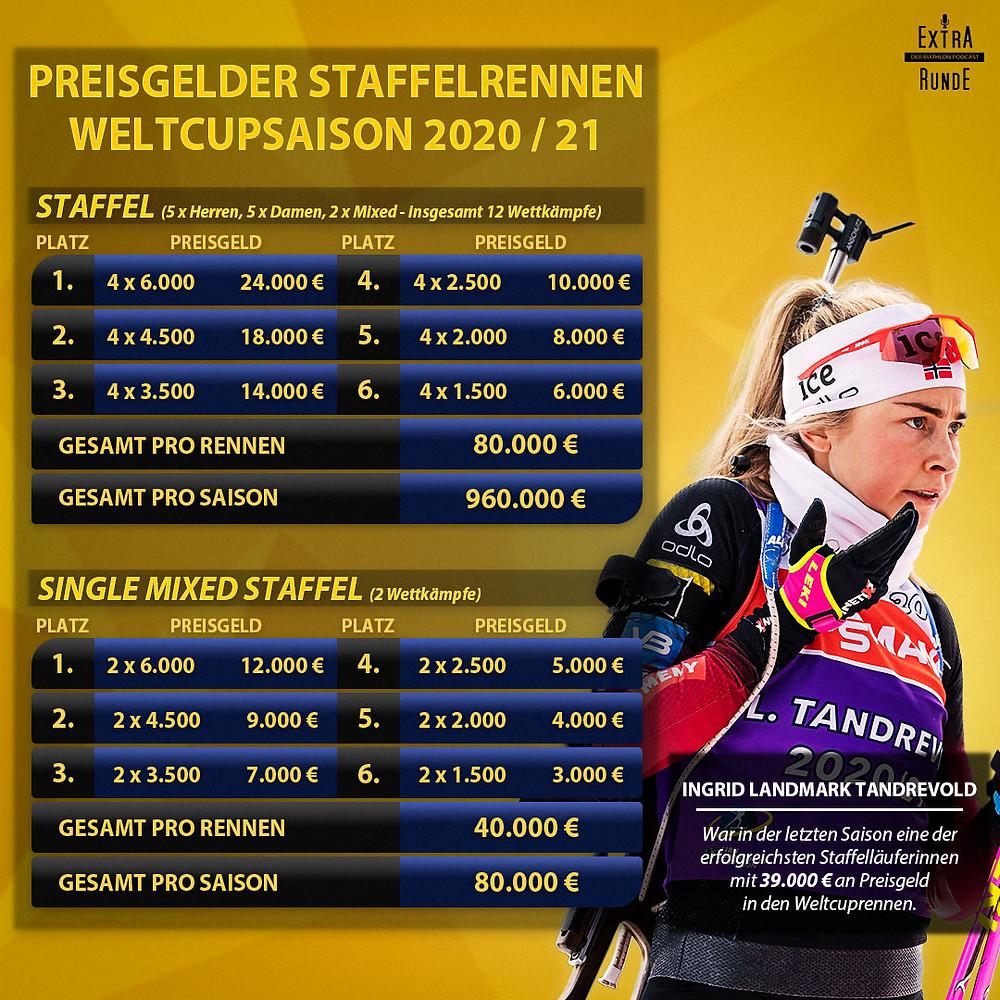 Die Preisgelder bei Staffelrennen im Biathlon Weltcup