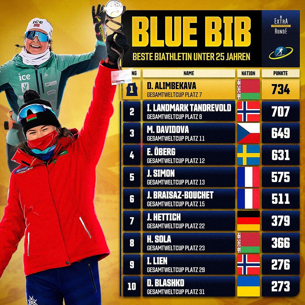 Top-10 Tabelle der Besten Biathletinnen unter 25 Jahren. Siegerin Dzinara Alimbekava aus Belarus