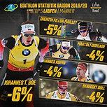 Johannes Boe Biathlon Online