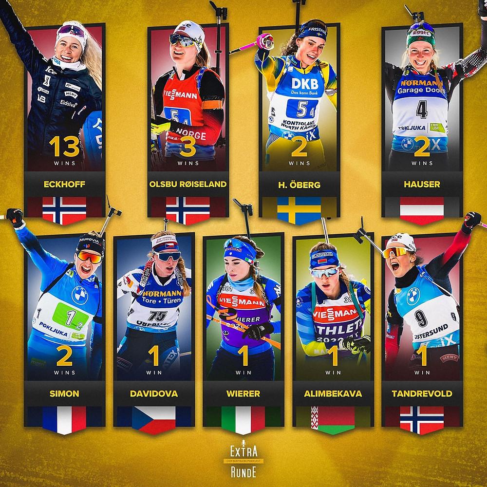 Die Übersicht der Siegerinnen aller 26 Weltcupeinzelrennen im Biathlon.