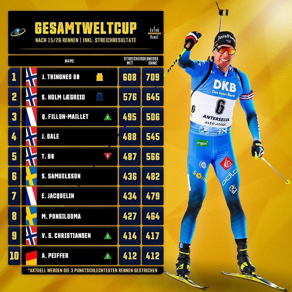 Gesamtweltcuppunkte nach Streichergebnissen. Johannes Thingnes Boe führt vor Sturla Holm Laegreid und Quentin Fillon Maillet. Einziger deutscher in den Top 10 ist Arnd Peiffer