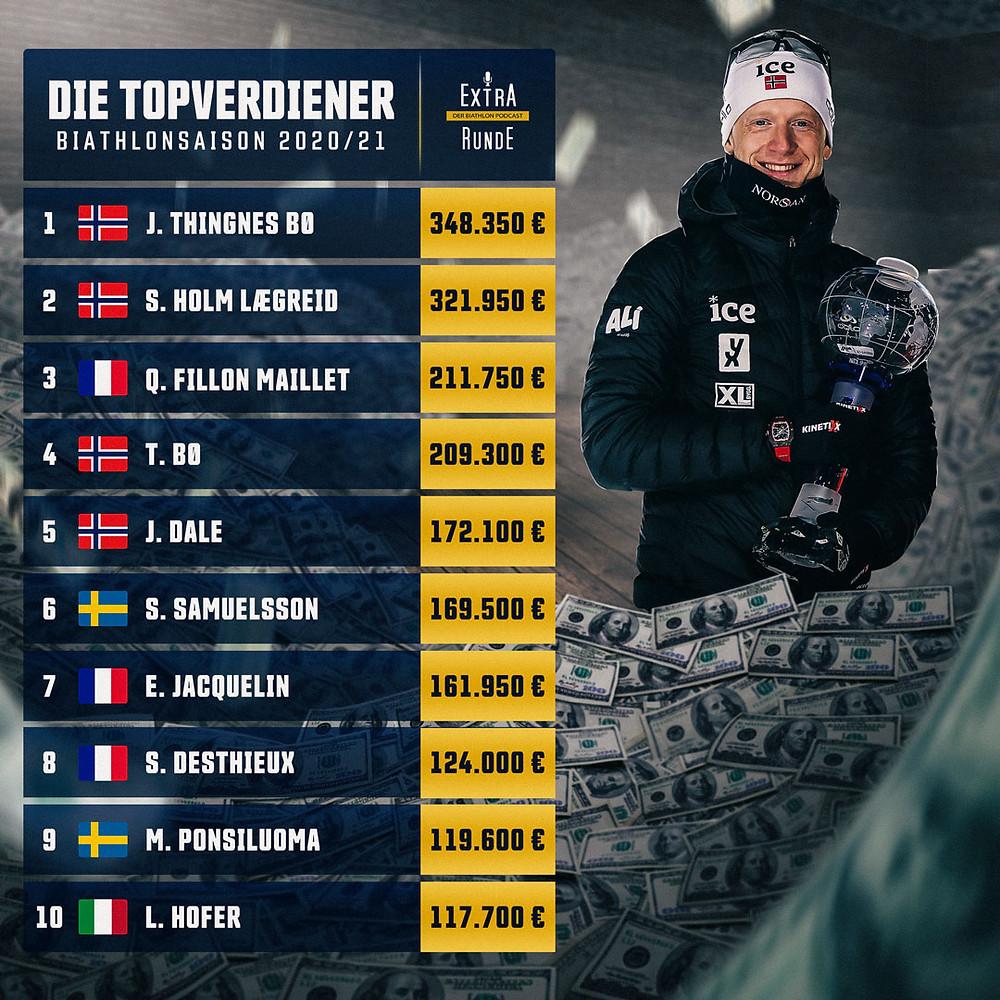 Auflistung der Biathleten, die in der Saison 2020/21 das meiste Preisgeld gewonnen haben.