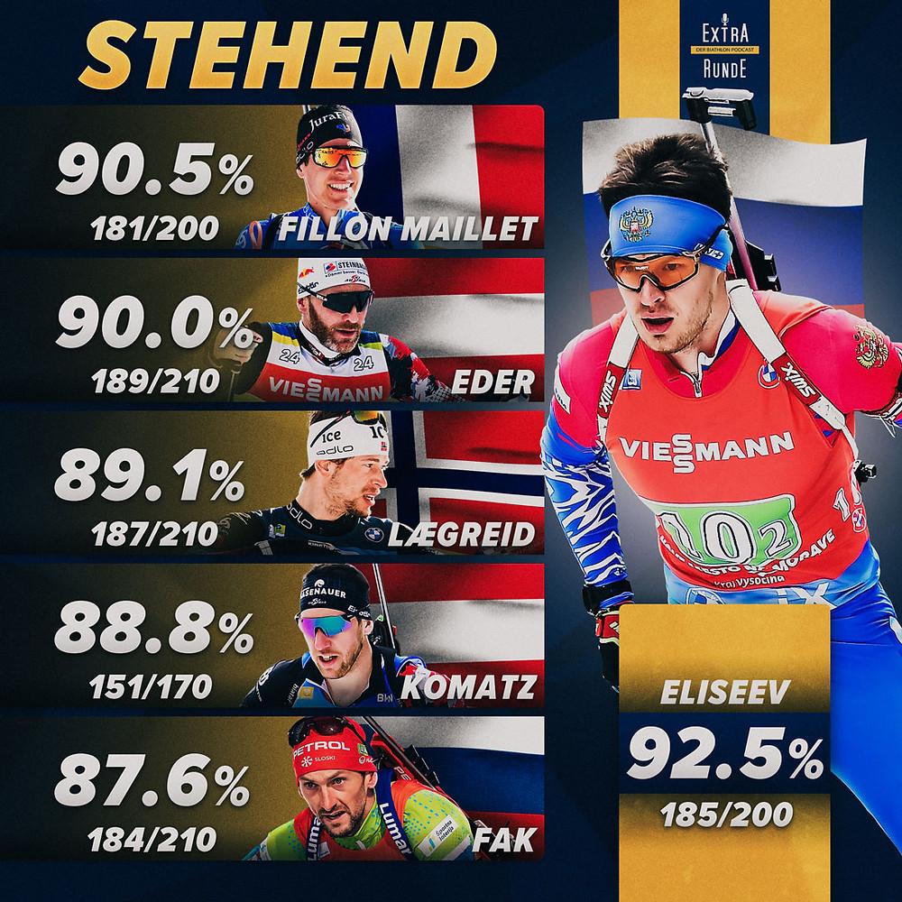 Die besten Sechs Schützen im stehenden Anschlag in der Biathlon Saison 2020/21.