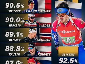 Top-6 Stehendschützen der Biathlon Saison 2020/21