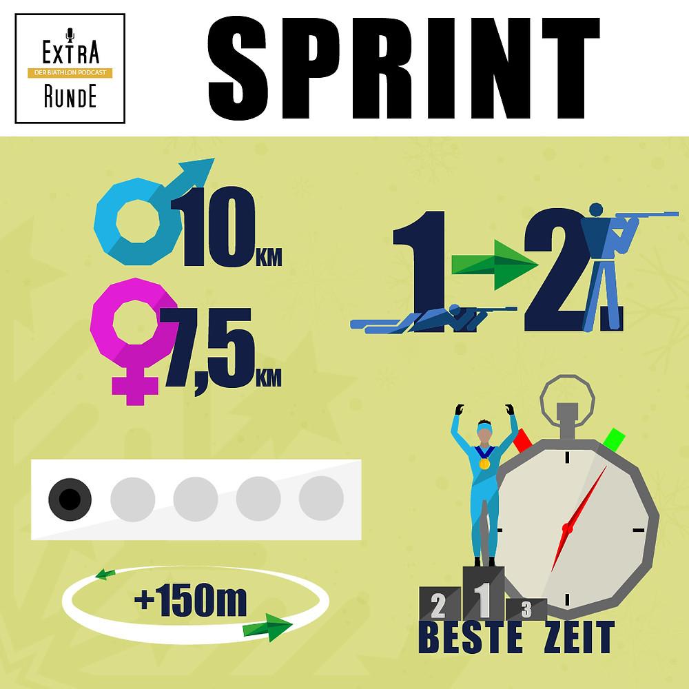 Wer gewinnt den Sprint? Wie oft wird geschossen, was passiert beim Schießfehler und wie viele Kilometer werden absolviert?