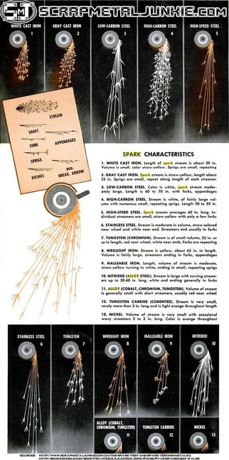 Grinding Sparks-Characteristics of Steel