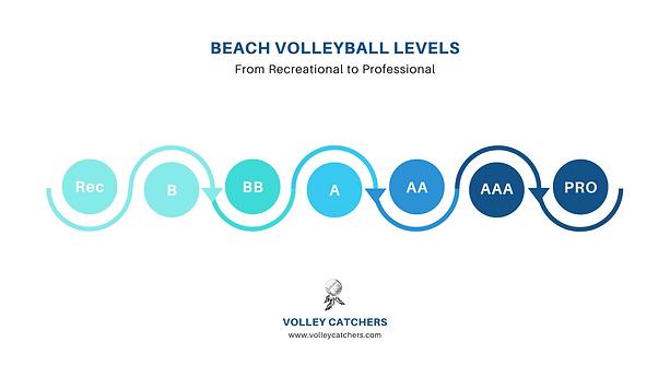 Beach Volleyball Levels - volleycatchers