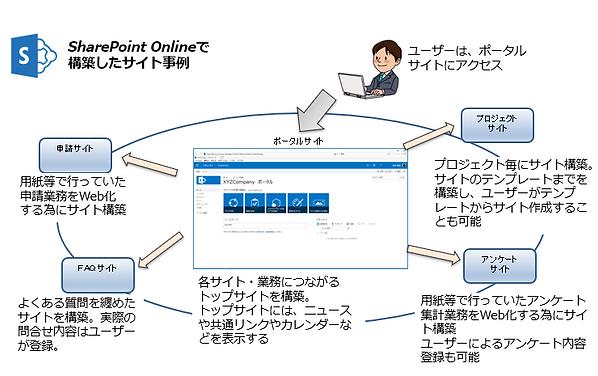 社内共有サイトの構築.PNG