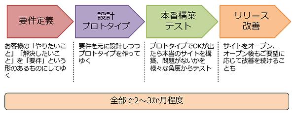 業務の流れ(抽象的なもの).PNG