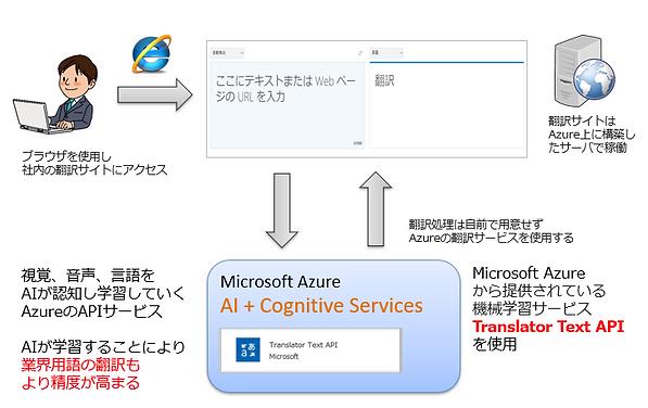 学習型翻訳サイトの構築.PNG