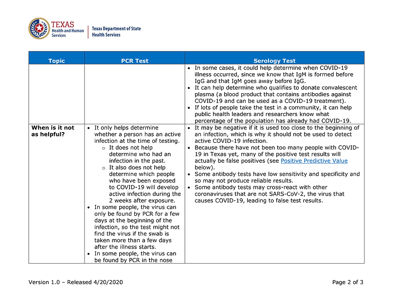 COVID19-PCRvsSerologyTesting (2)-2.png