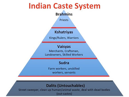 This is a graphic showing the levels of the caste system in India.