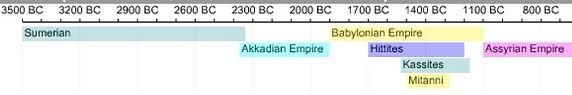 Mesopotamia Timeline of city-states