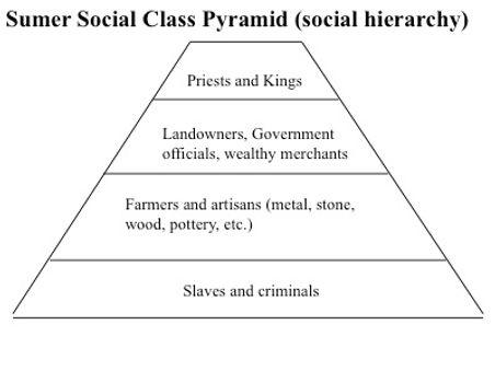 Sumer Social Pyramid