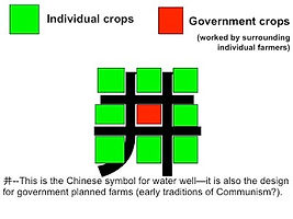 This is a graphic of the Zhou Farming method