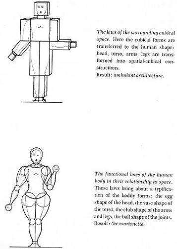 Oskar Schlemmer basic human forms