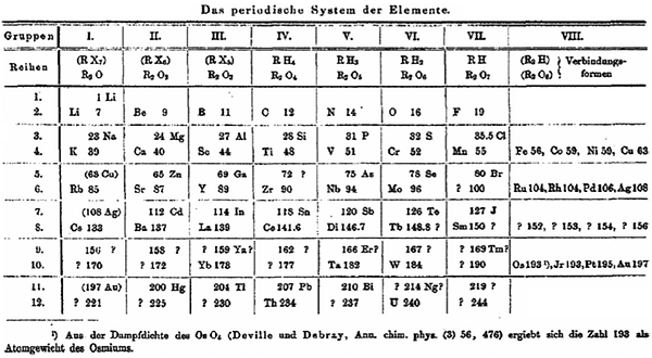 Early periodic table, with 8 columns and 12 rows