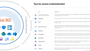 "De la gouvernance SharePoint à  ""Monsieur - Madame Office 365"""
