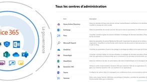 """De la gouvernance SharePoint à  """"Monsieur - Madame Office 365"""""""