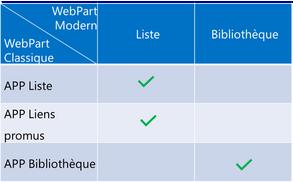 MISE A JOUR concernant la conversion du WebPart Liens Promus (Série : J'ai testé la conversion v