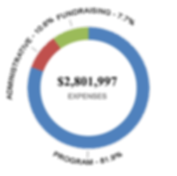 2018 Breakdown of Expenses.png