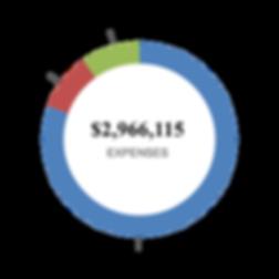 2019 Breakdown of Expenses.png
