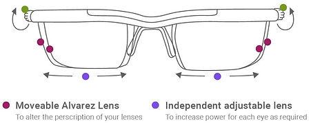 moveable Lenses.jpg