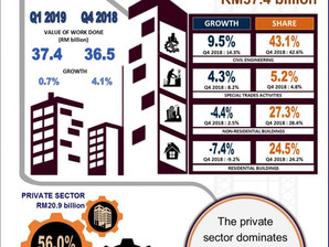 Quarterly Construction Statistic, First Quarter 2019