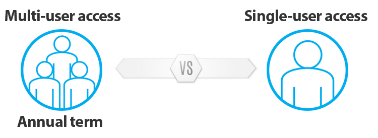 single-user vs multi-user