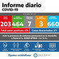 INFORME DIARIO SOBRE COVID-19 EN CARLOS TEJEDOR: LOS CASOS ACTIVOS YA SUPERAN LOS 200