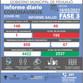 INFORME DIARIO SOBRE COVID-19 EN PEHUAJÓ: SE REPORTAN DOS FALLECIMIENTOS Y 195 CASOS ACTIVOS