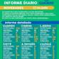 INFORME DIARIO SOBRE COVID-19 EN GUAMINÍ: SE REPORTÓ UN FALLECIDO Y 53 CASOS ACTIVOS
