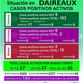 ESTADO DE SITUACIÓN SOBRE COVID-19 EN DAIREAUX: SE REPORTARON DOS FALLECIDOS Y 110 CASOS ACTIVOS