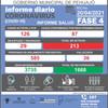 INFORME DIARIO SOBRE COVID-19 EN PEHUAJÓ: SE REPORTAN DOS FALLECIDOS Y 213 CASOS ACTIVOS