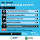INFORME GENERAL SOBRE COVID-19 EN TRES LOMAS