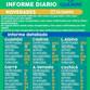 INFORME DIARIO SOBRE COVID-19 EN GUAMINÍ: SE REPORTÓ UN FALLECIDO Y 256 CASOS ACTIVOS