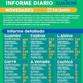 INFORME DIARIO SOBRE COVID-19 EN GUAMINÍ: SE REPORTÓ UN DECESO Y 143 CASOS ACTIVOS