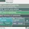 COVID-19: LOS CASOS ACTIVOS SUBIERON A 378, TRAS REPORTARSE DOS DECESOS, CONFIRMARSE 60 NUEVOS CASOS