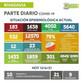 INFORME DIARIO SOBRE COVID-19 EN RIVADAVIA: SE REPORTARON DOS FALLECIDOS Y 183 CASOS ACTIVOS
