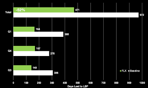 A bar chart showing the reduction of absenteeism over 3 quarters of a year through the use of FLX