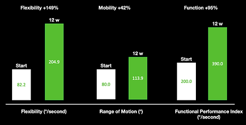 A bar chart showing how FLX improves flexibility, mobility and function.