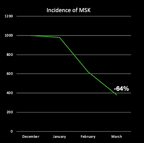 A graph showing the reduction of incidence of MSK over a twelve week period