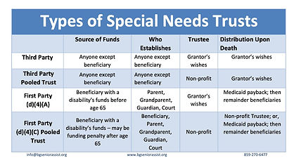 Types of Special Needs Trusts (1) 2.jpg
