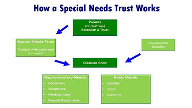 How a Special Needs Trust Works (2) 2.jp
