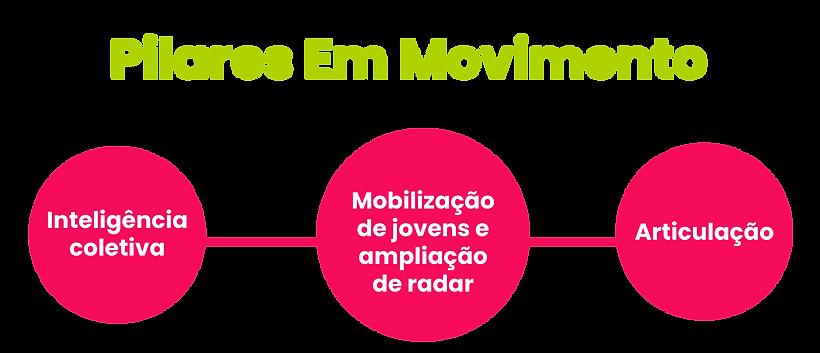 PILARES-EM-MOVIMENTO-ATUALIZADO.png