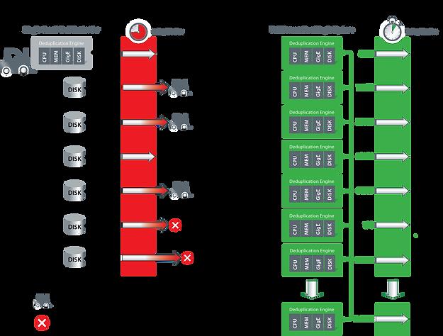 VirtualIT solución Exagrid2.png