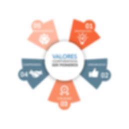 Valores corporativos VirtualIT